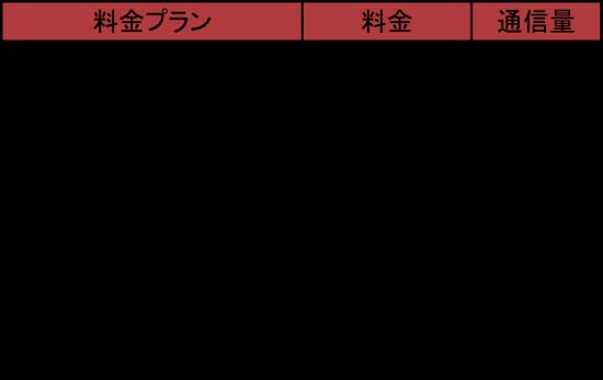 Plancala